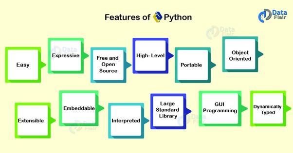python mobile development